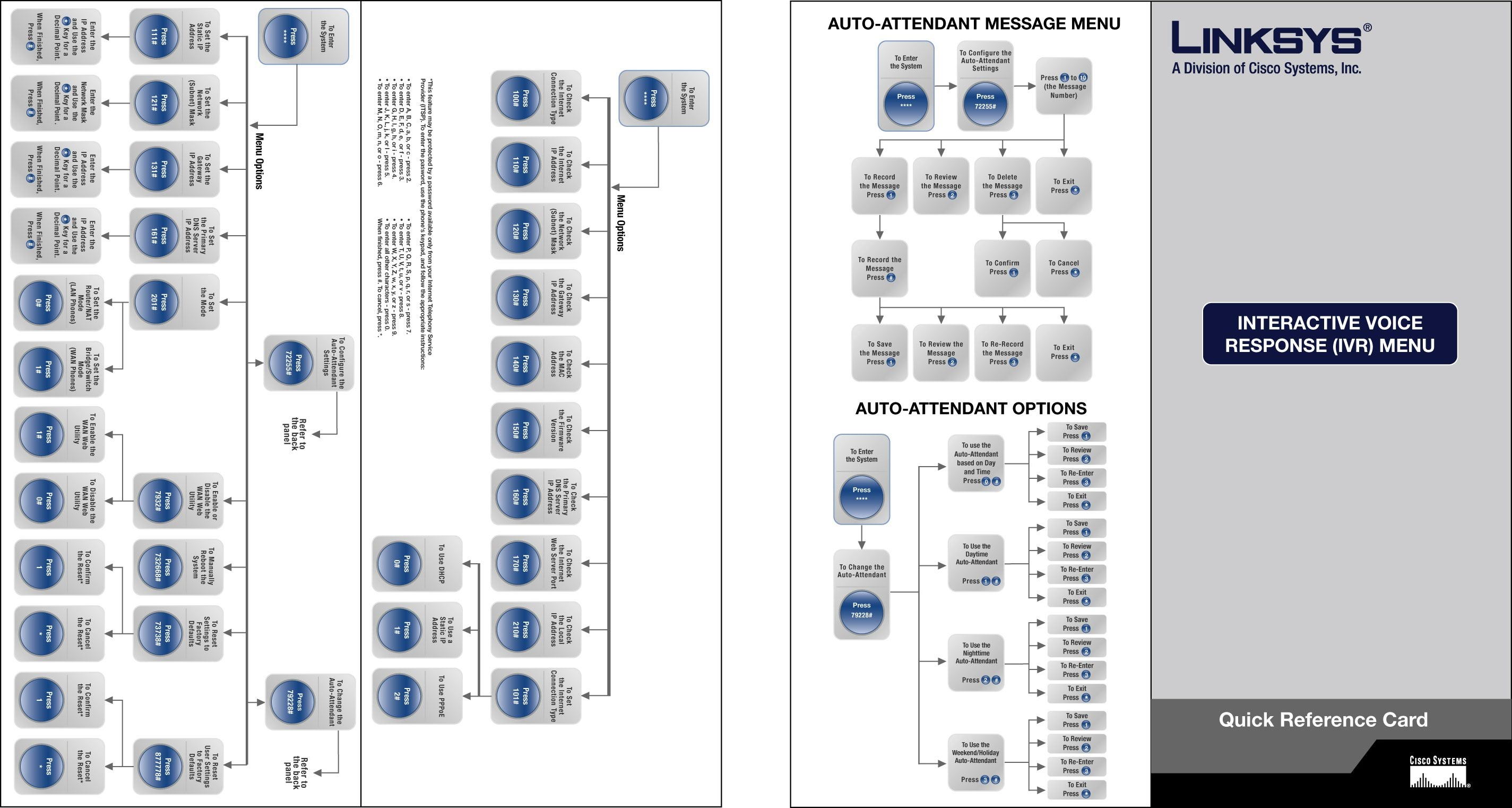 Spa 9000 Ip Pbx Spa9000 Business Voip Office Phone System Setup Guide Features Of Telephone Wiring Diagram 1 Auto Attendant Quick Install
